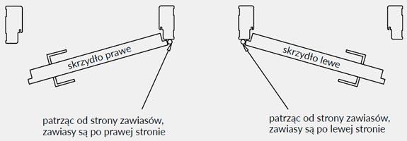 otwieranie-drzwi-strona-lewe-prawe