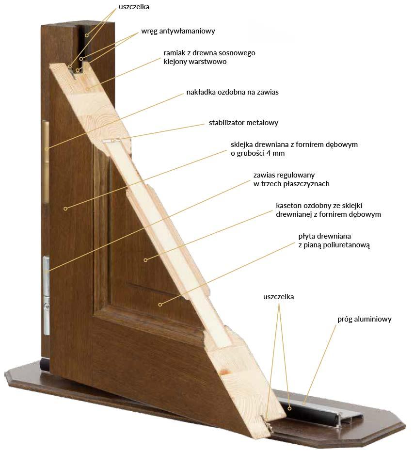 doorsy-budowa-ramowo-szkieletowe